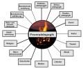 Alle Projekte zum Thema Feuerbildung und Feuererziehung