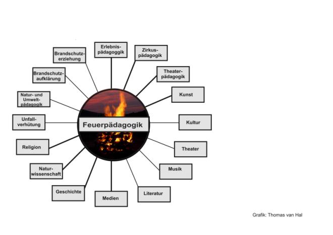 Grafik zeigt von welchen anderen Bereichen die Feuerpädagogik profitiert.